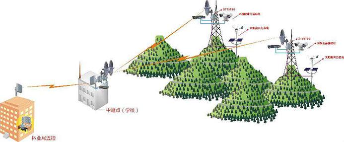 森林防火拓扑图