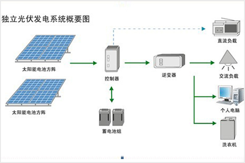 独立光伏发电系统设计的技术条件