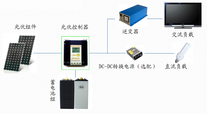 太阳能供电系统组成如下:光伏组件