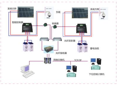 华通远航HT-S太阳能供电及远程监控系统简介